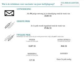 Tool op website Zorg en Gezondheid verduidelijkt datum vaccinatie
