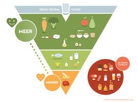 Voedingsdriehoek houdt extra rekening met milieu-impact van voeding